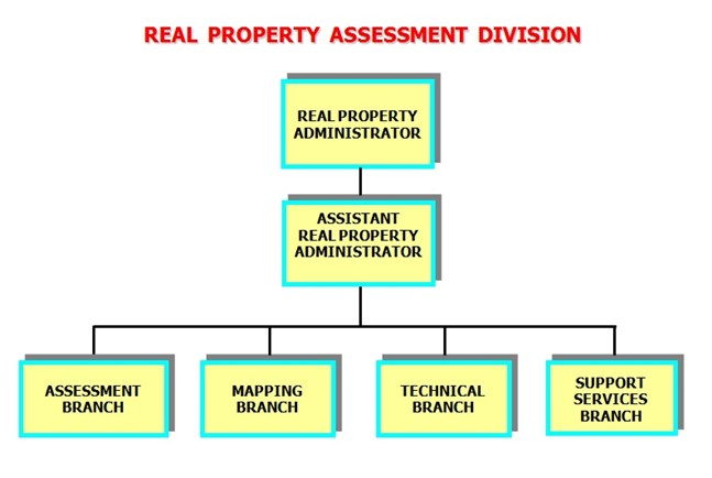 City And County Of Honolulu Real Property Assessment Division